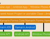 A Quick Guide to the Benefits of Xamarin for Mobile App Development