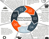 Online Customer Service Remodeling - Seven Steps to Follow