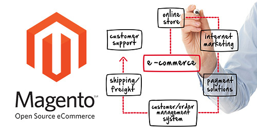 Magento-Ready to upsurge your eCommerce website development - Image 2