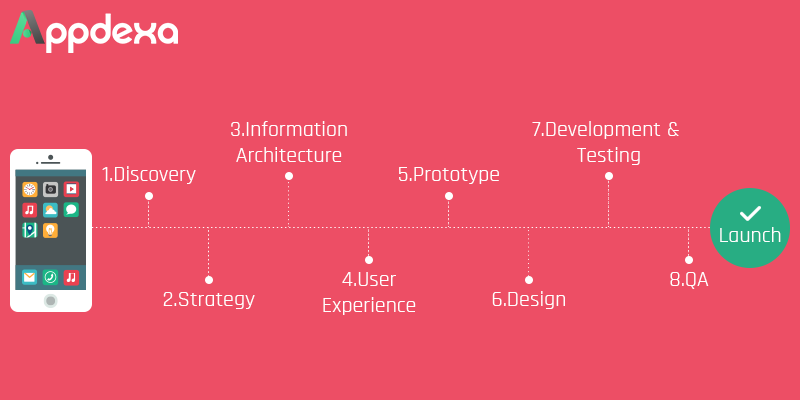 Why Choosing Agile Methodology Matters For Mobile App Development Practice - Image 2