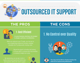 In-House IT versus Outsource IT (Infographic)
