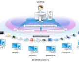 A Definitive Guide to Set-Up Remote Desktop and Having Remote Access to It!