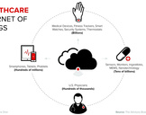 The Future Of Internet of Things In Healthcare Industry<br><br>