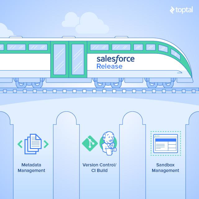 The Salesforce Release Train: A Practical Approach to Release Management - Image 1