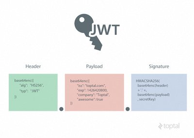 JSON Web Token Tutorial: An Example in Laravel and AngularJS - Image 18
