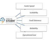 Apache Storm � Taking The Big Data World By Storm