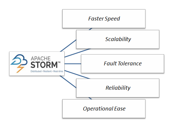 Apache Storm - Taking The Big Data World By Storm - Image 1