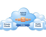 Hybrid Cloud Hosting - Cost Effective, Customized Plans