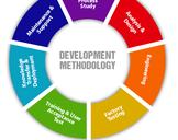 Best Software Development Methodologies