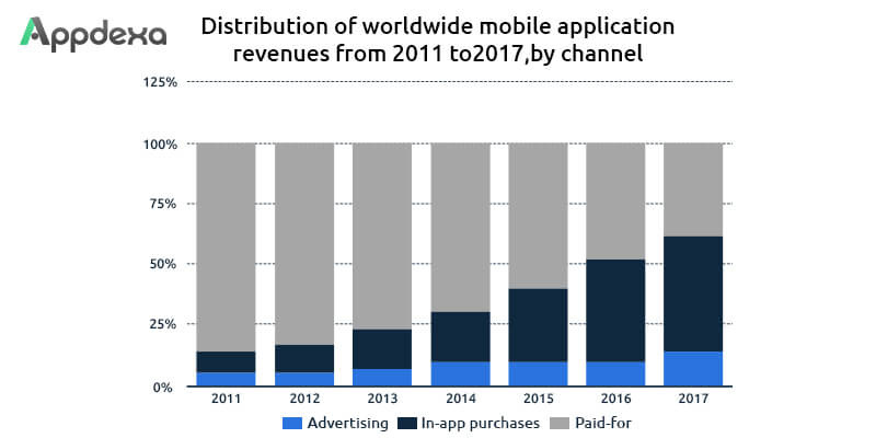 What Future Mobile App Industry Holds For Upcoming Years - Image 4