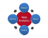 Perform web analysis services with the help of a reliable website designing company