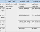 What Matters to Video Conversion Speed