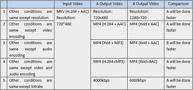 What Matters to Video Conversion Speed - Image 1