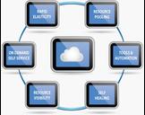 The Phenomenal Advantages of Enterprise Cloud Hosting