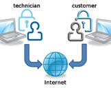 How to choose a good computer support online?<br><br>