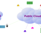 Cloud Computing: Is Open Source the Future