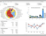 Benefits of Ecommerce Order Management Software