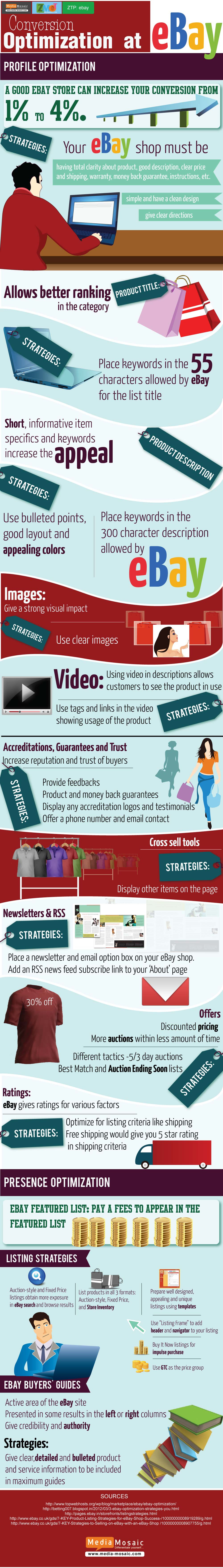 How to Increase Conversion Rates on eBay? - Image 1